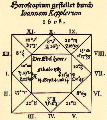 Kepler's 1608 chart for Wallenstein