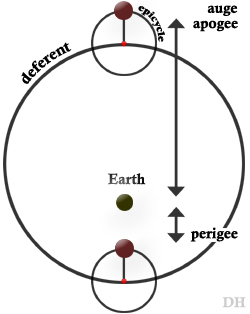 Apogee - auge - perigee - deferent