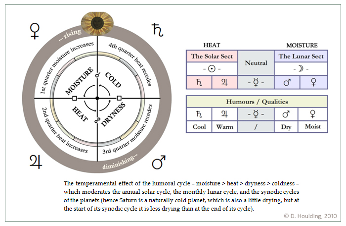 'The temperamental effect of the humoral cycle - moisture > heat > dryness > coldnes.