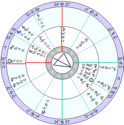 Bi-wheel chart for the commencement of lecture (inner wheel) and my natal chart