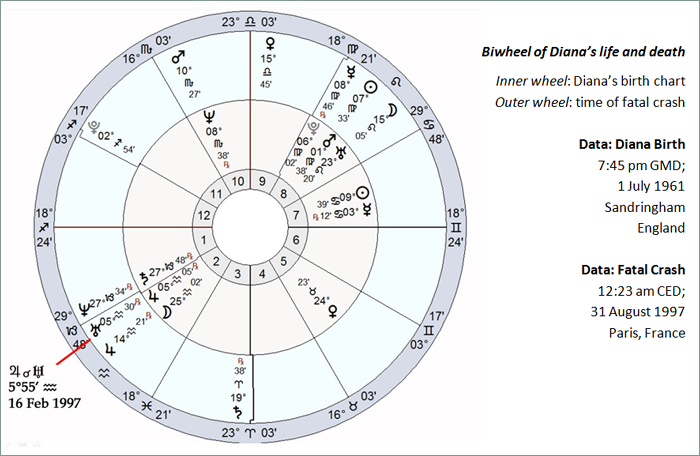 Biwheel of Diana's life and death. Inner wheel: Diana's birth chart; Outer wheel: time of fatal crash.