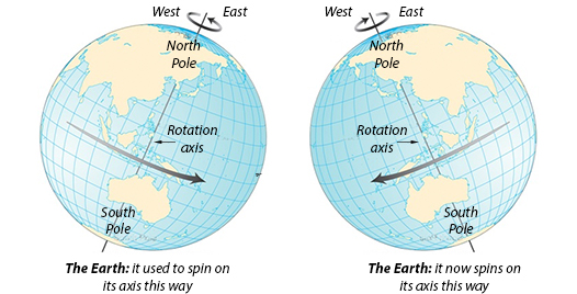 NASA's llustration of the Earth's rotation as it was, and as it is now