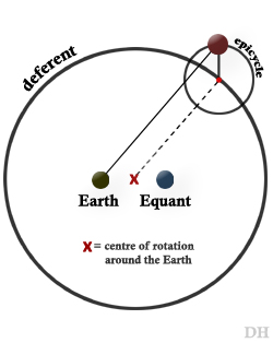 equant deferent epicycle