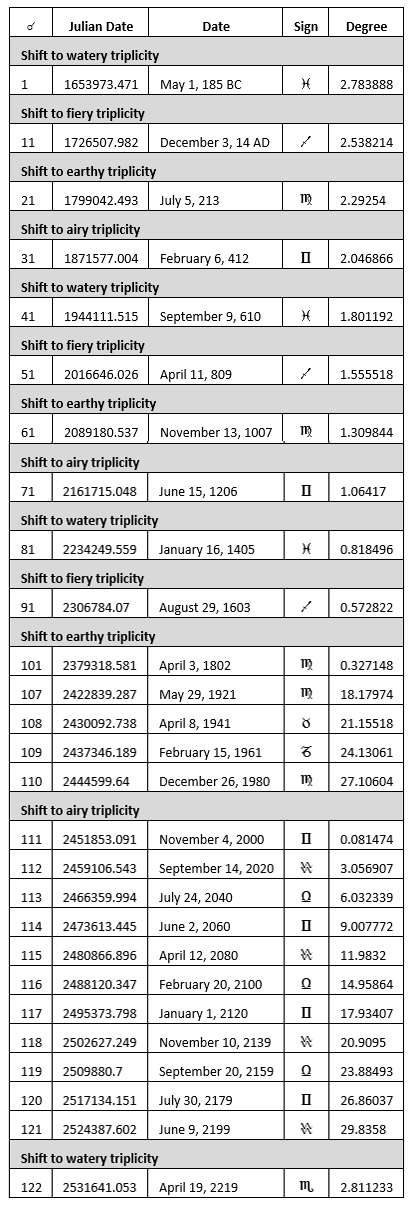 Figure 10: Table of tropical mean Saturn-Jupiter conjunctions