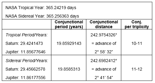 Figure 4: Complete table of mean conjunctions & distances
