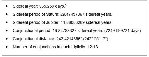 Figure 8: Abu Ma'shar's parameters for Saturn-Jupiter conjunctions